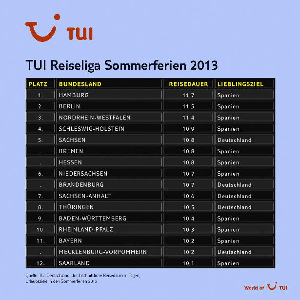 Reisedauer und Lieblingsziel aller Bundesländer in den Sommerferien im Vergleich.