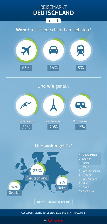 Infografik Deutschland reist