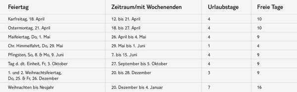 Übersichtliche Darstellung aller Brückentage 2014