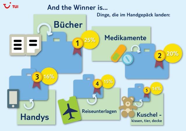 Infografik: Auswertung aus dem TUI Blog Handgepäck-Gewinnspiel (PDF)