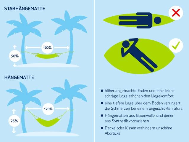 Tag der Hängematte, Infografik