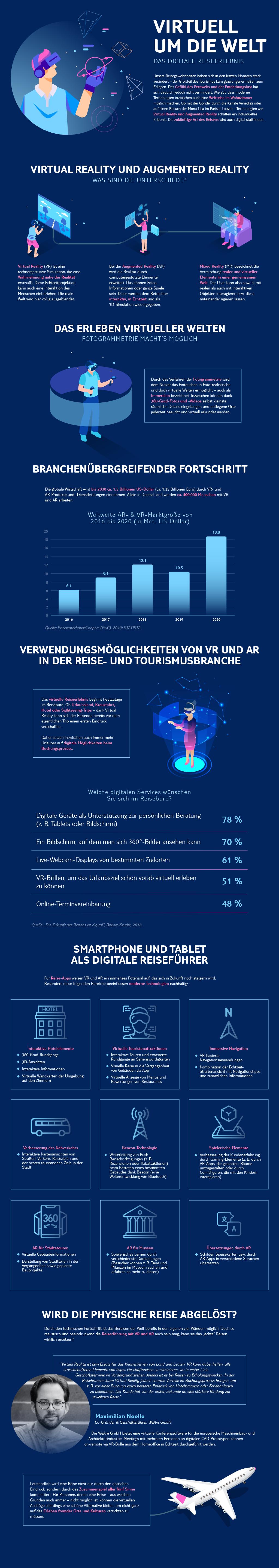 """Infografik """"Virtuell um die Welt"""" - TUI"""